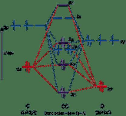 Molecular Orbital Diagram Of No.Molecular Orbitals In Carbon Monoxide Chemtube3d