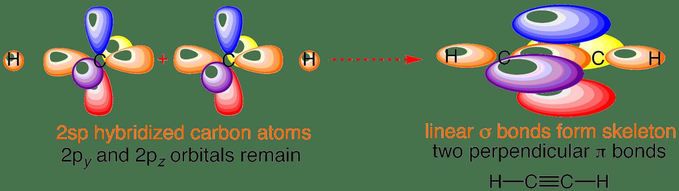 acetylene orbitals