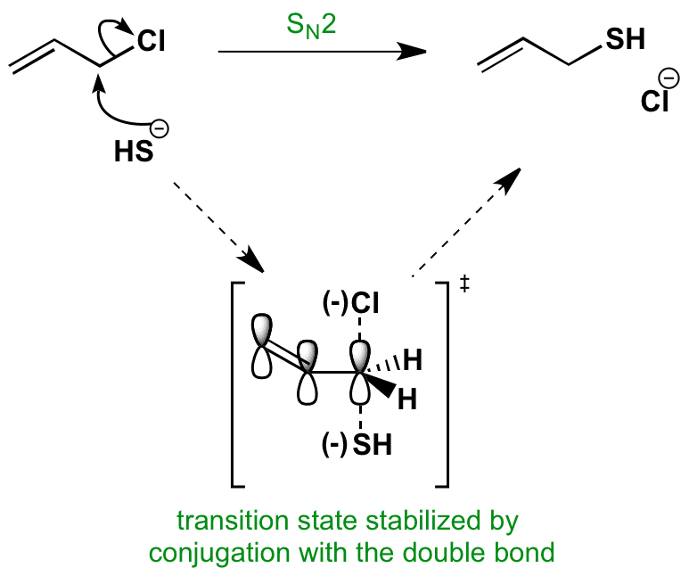 Picture displaying SN2 reaction