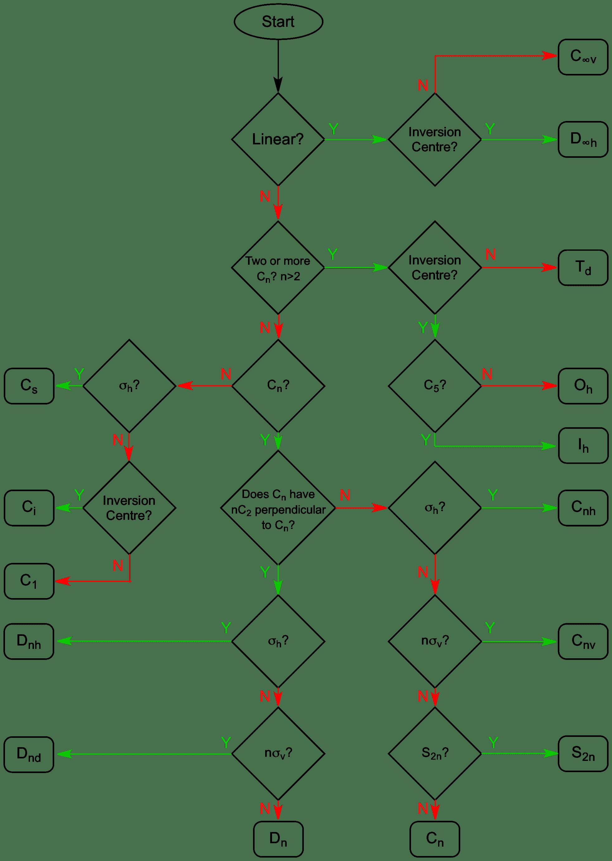 Symmetry Flowchart - Assign Point Groups — ChemTube3D