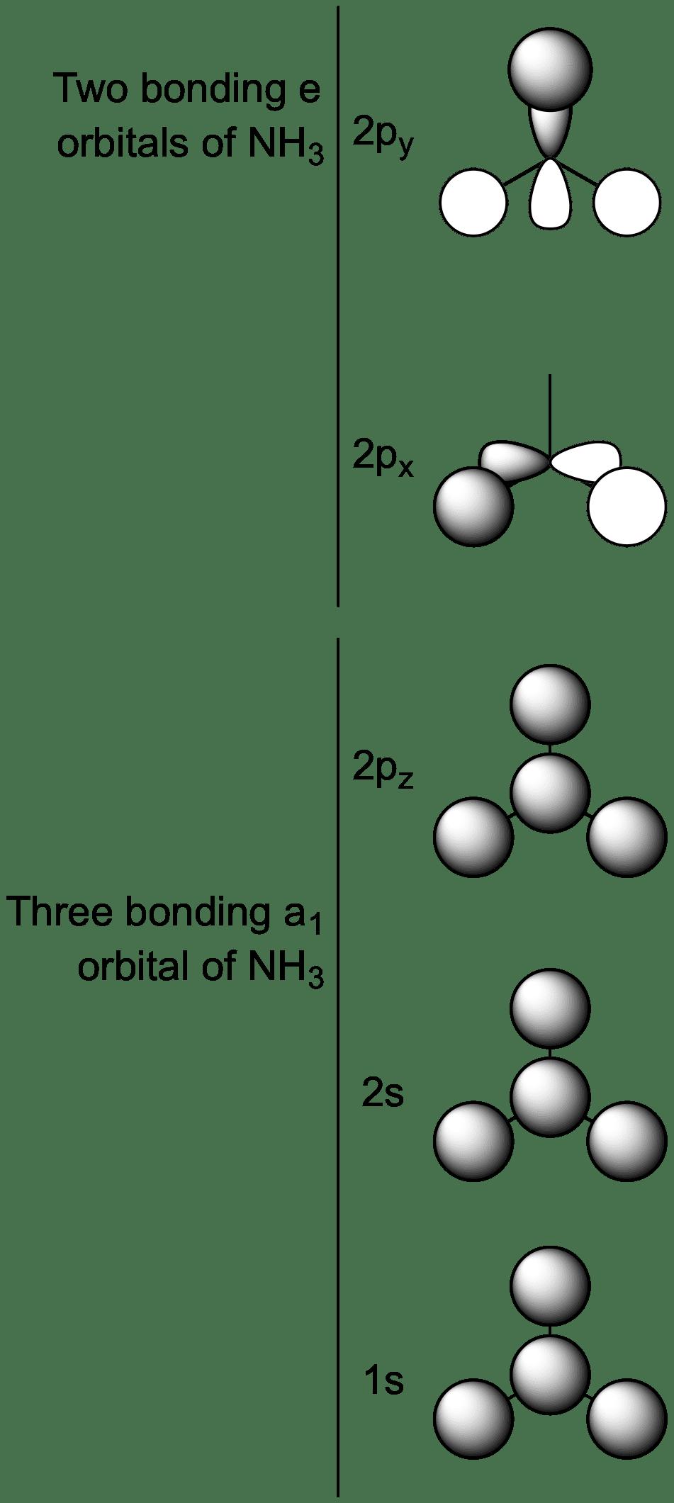 salc ammonia molecular orbitals chemtube3d  molecular orbital diagram of ammonia #14