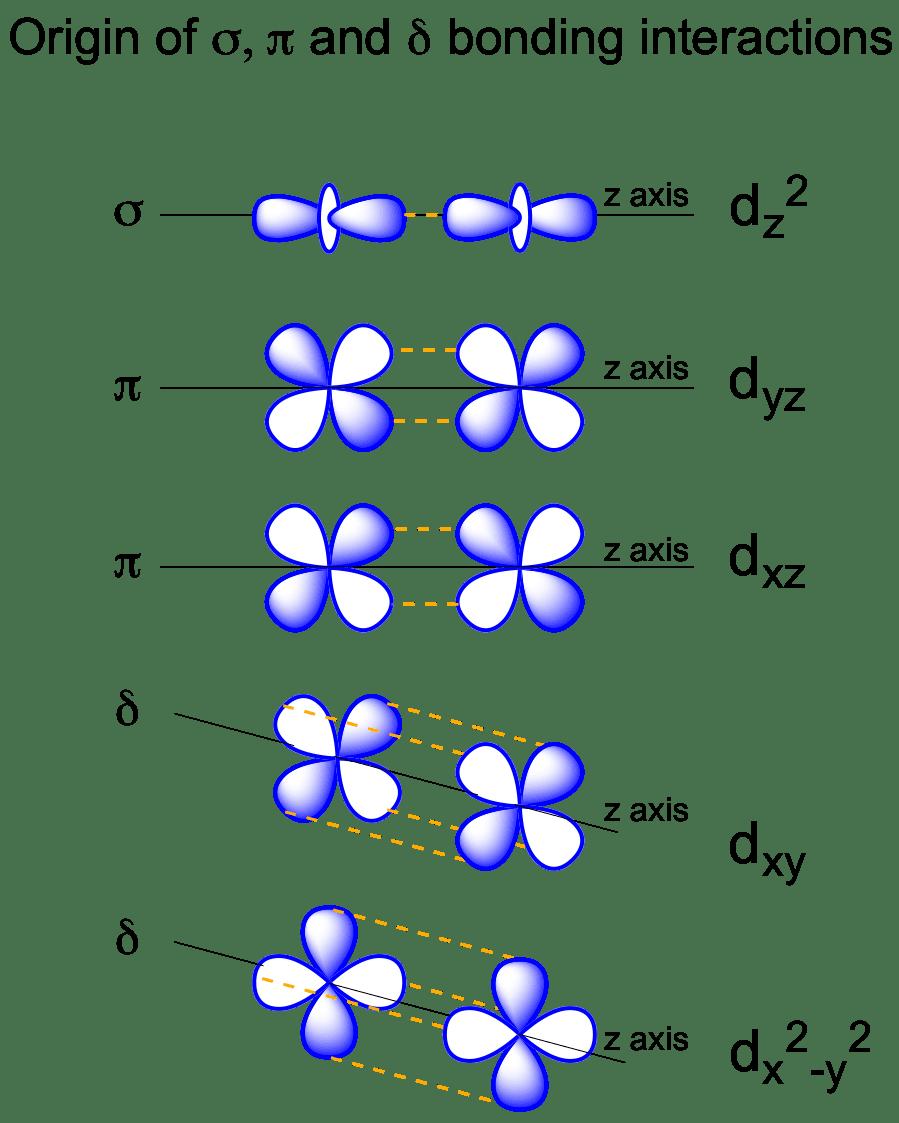 Salc D D Orbital Overlap