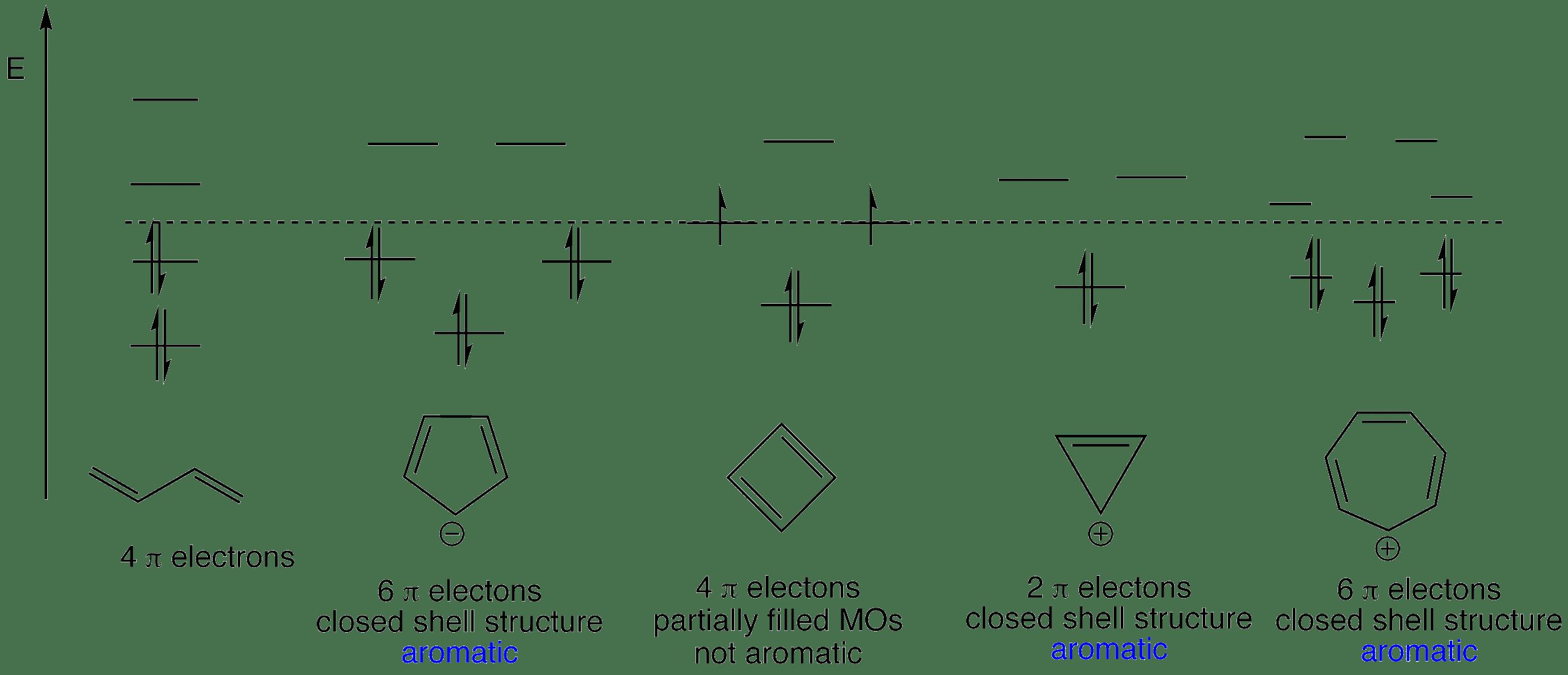 butadiene cyclopentadienyl anion cyclobutadiene cyclopropyl cation cycloheptatrienyl cation