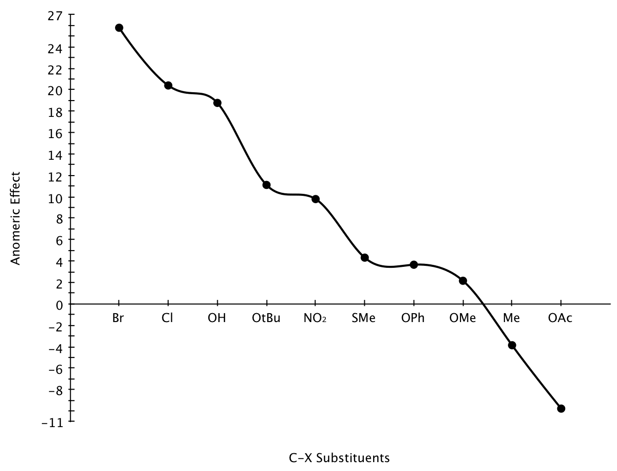 Anomeric Effect Graph