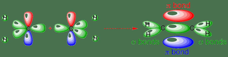 ethylene orbitals