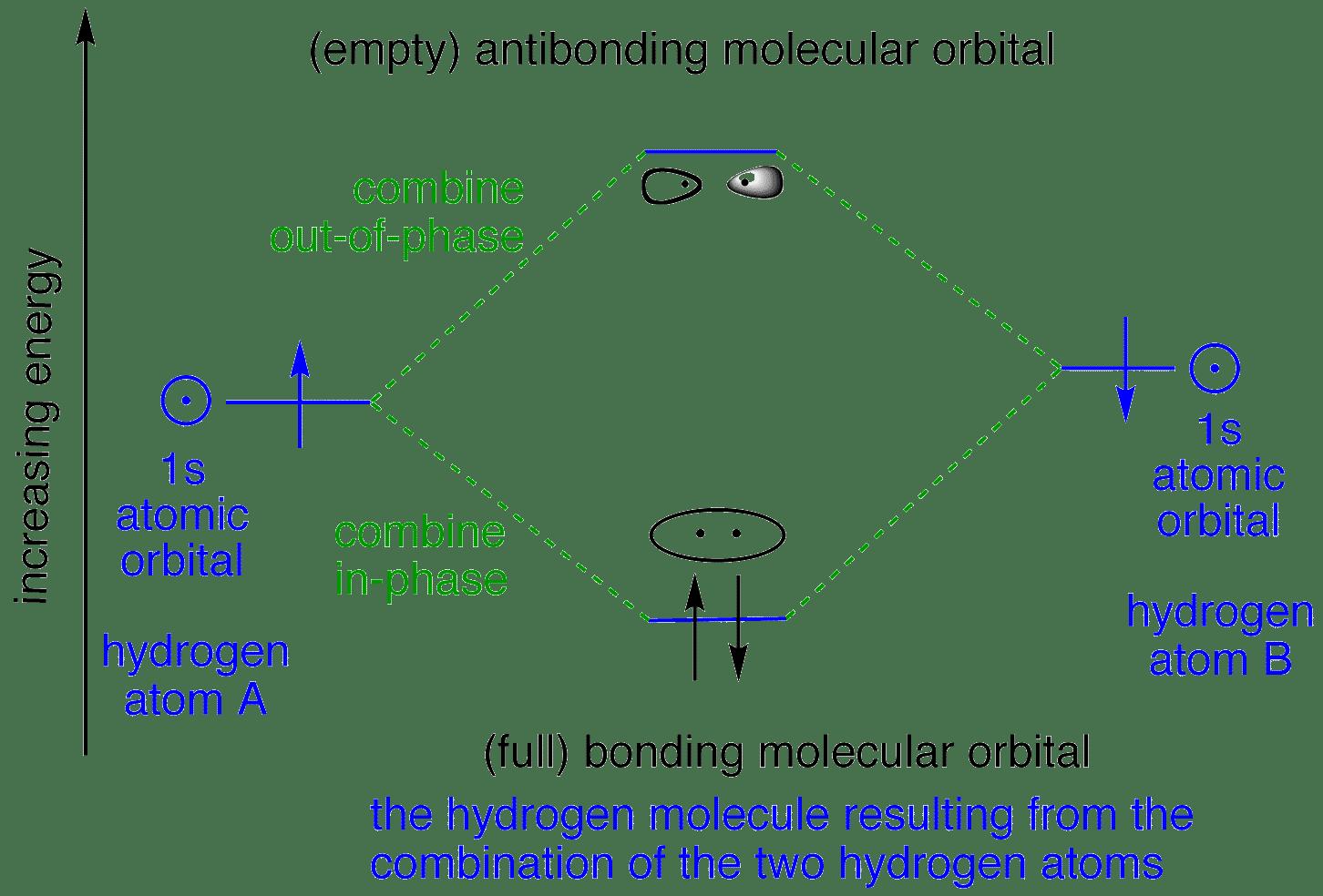 hydrogen orbitals