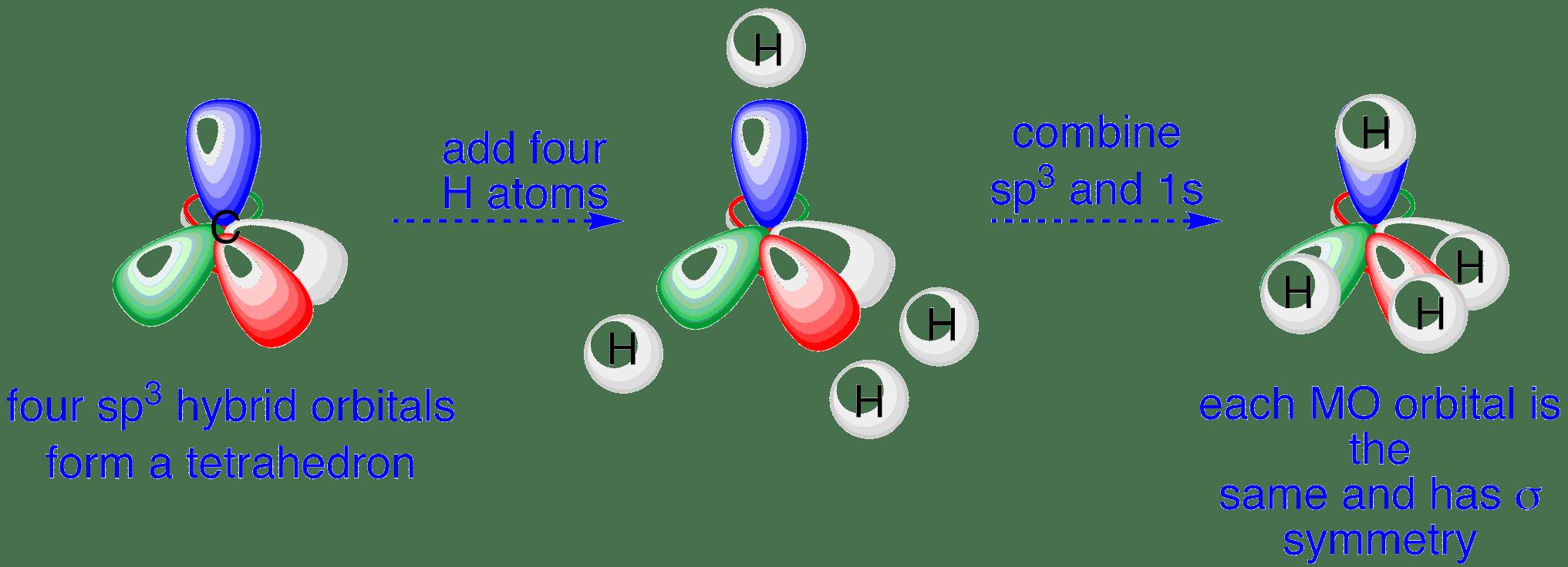 Methane orbitals