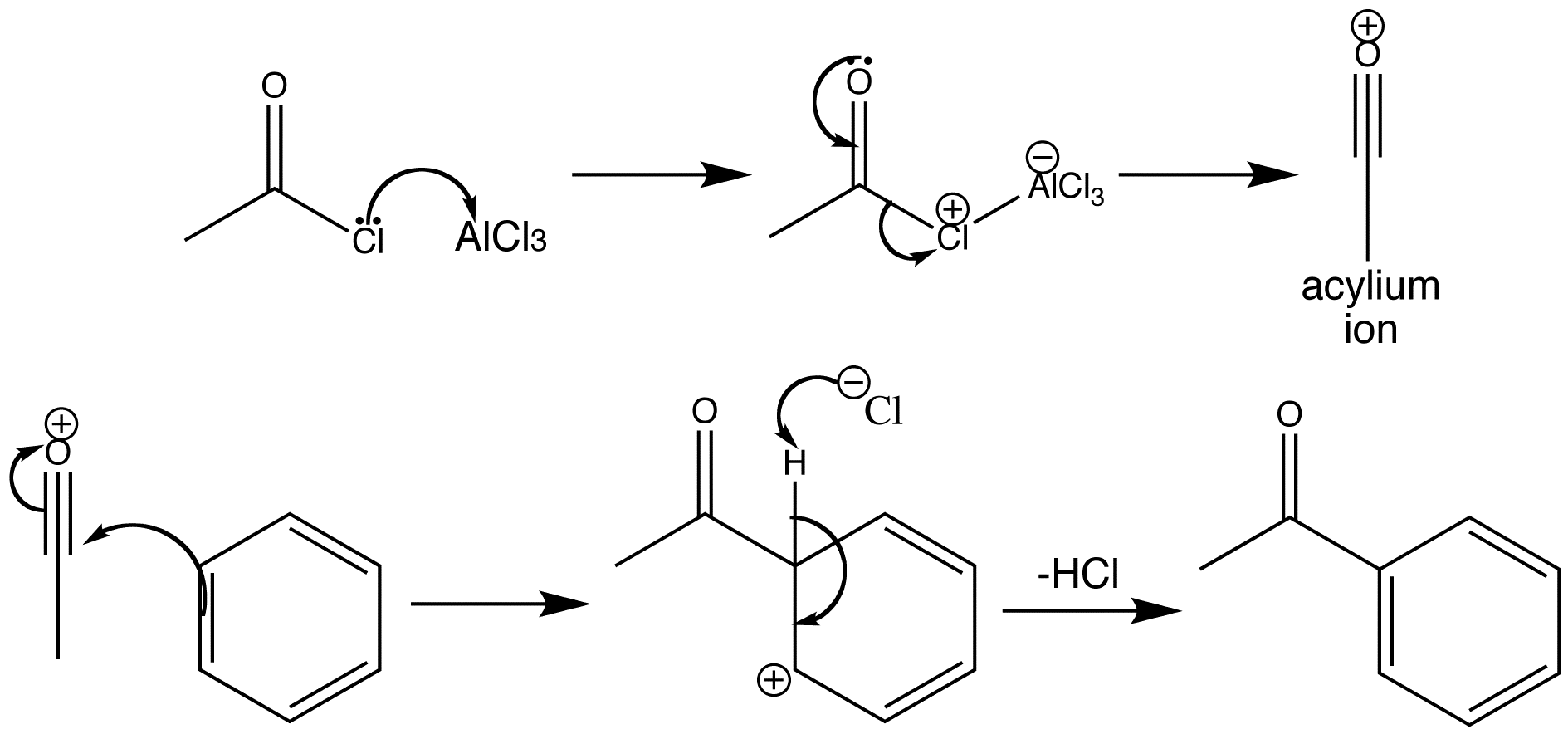 Electrophilic aromatic substitution - Friedel-Crafts acylation