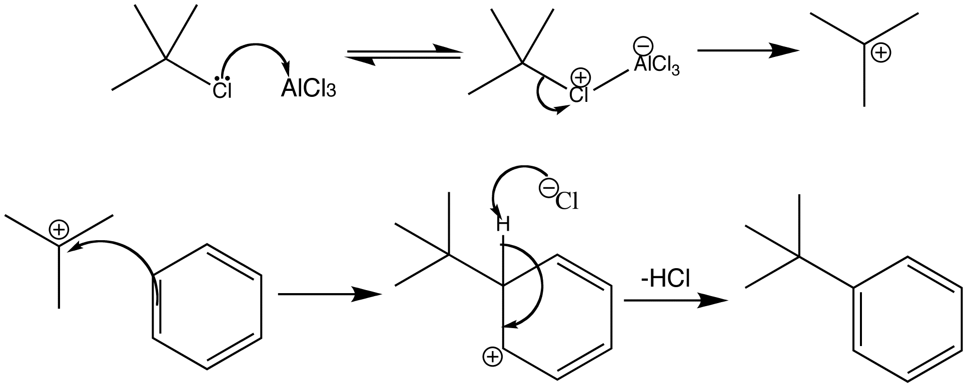 Electrophilic aromatic substitution - Friedel-Crafts alkylation