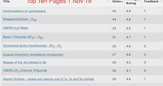 Top rated pages